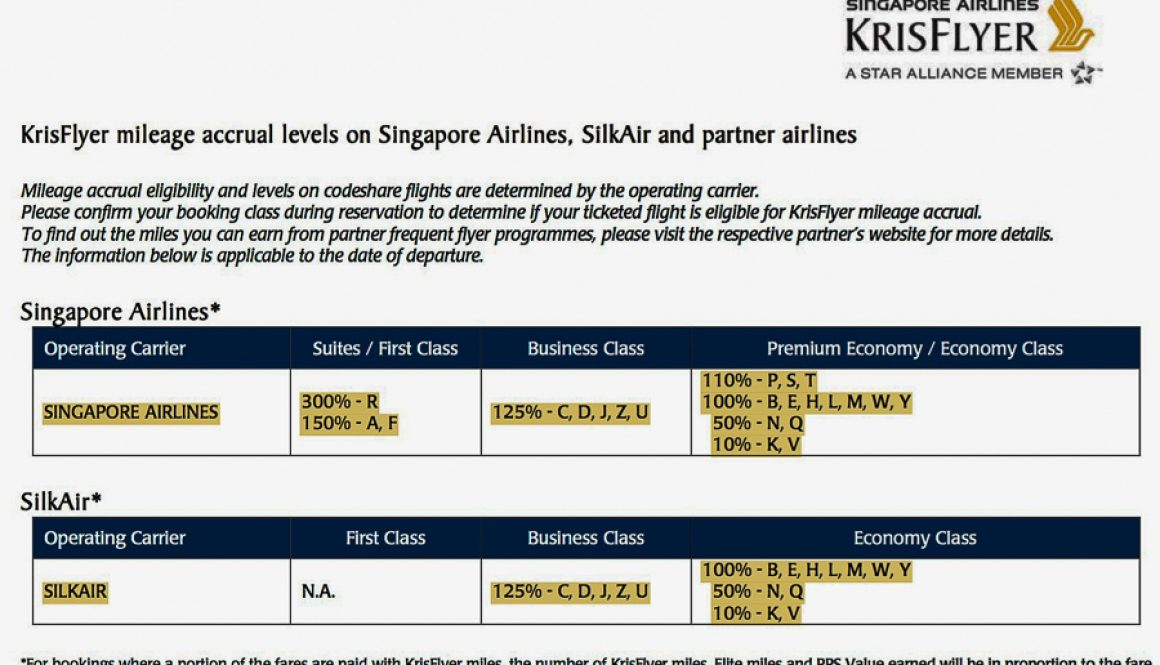 KrisFlyer mileage accrual levels on Singapore Airlines, SilkAir